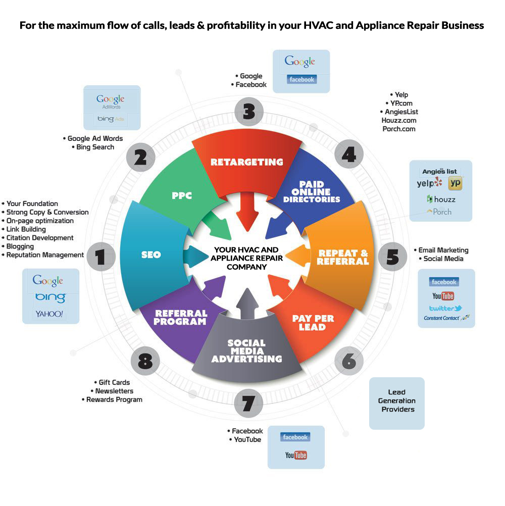digital marketing for hvac businesses