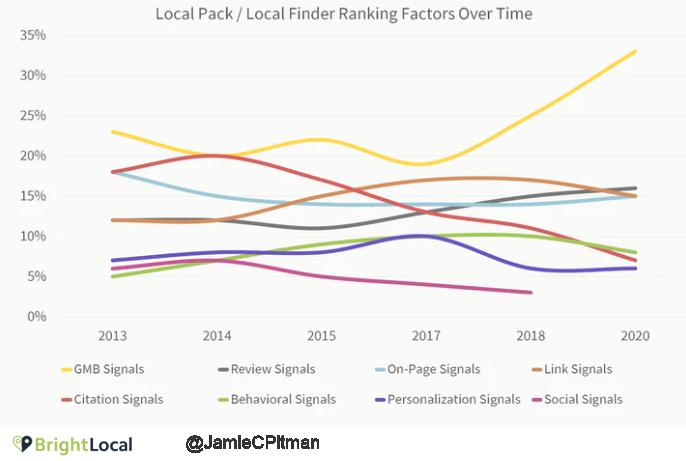 local-search-factors